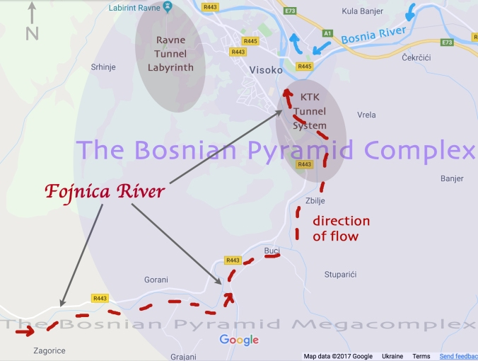 Fojnica River map with arrows simplified arrows simplified direction of flow red. CIRCLE Ravne Tunnel KTK North NEWEST simplified BESTT