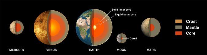 2880px-terrestial_planets_internal_en