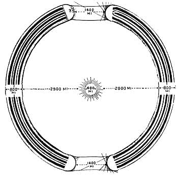 Gardner's diagram of the hollow earth shell