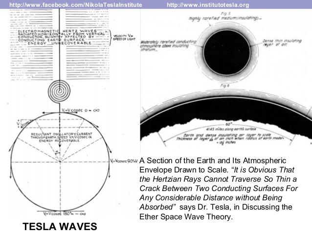 Tesla on Hertzian non-Hertzian waves